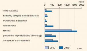 Diplomanti terciarnega izobraževanja (matematika, naravoslovje in tehnologija