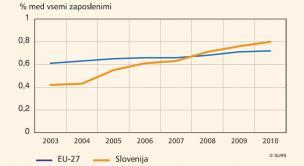 Število raziskovalcev med vsemi zaposlenimi v SLO in EU-27