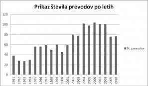 Vir: Špela Dolinšek: Prevajanje novejše slovenske književnosti/diplomska naloga